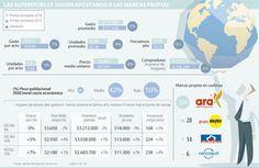 Las marcas propias tienen un público de 6,7 millones de hogares y han crecido 2%