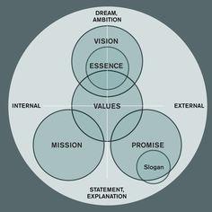 Brand Mission Vision Value Change Management, Brand Management, Business Management, Marketing Plan, Business Marketing, Marketing Communications, Design Thinking Process, Mission Vision, Business Model
