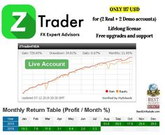 Z Trader EA - Nice result ! Z Trader FX EA works with EURUSD currency pair on 15 minute time frame. The Forex EA uses fixed lot size, no martingale and is compatible with any FX broker. Automated Forex Trading, Forex Trading Software, Financial News, Financial Markets, Fx Broker, Ea Words, Robots For Sale, Ready For Change, Relative Strength Index