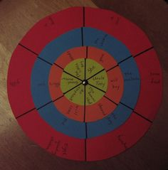 ESL sentence structure wheel. I'm thinking it might be more fun to give students notecards with the different parts (noun, verb, direct object, etc.) and then ask them to assemble themselves into sentences (sensical or nonsensical). Ey?