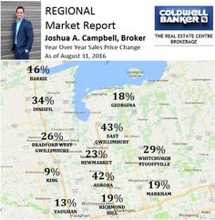 Strong Growth in All Local Markets! This Year Continues to Set Records Sunderland, Real Estate, Island, Marketing, York, Gta, Strong, Twitter, Real Estates