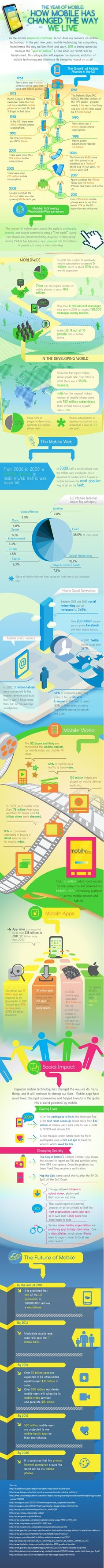 How mobile has changed the way we live #infographic #socialmedia