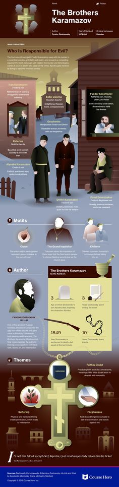 The Brothers Karamazov Infographic.