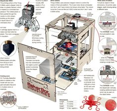 exploded view of a MakerBot Thing-O-Matic 3D printer illustrated by Frank O'Connell