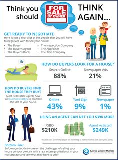 88% of home buyers look for their new home online. Using a real estate agent can net you $39,000 more than selling yourself.  	There is a long list of people that you will have to negotiate with when you decide to sell your home, using an experienced professional can help ease the process.