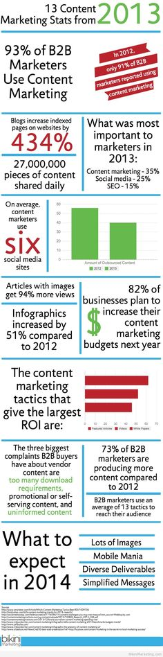 13 #ContentMarketing Stats