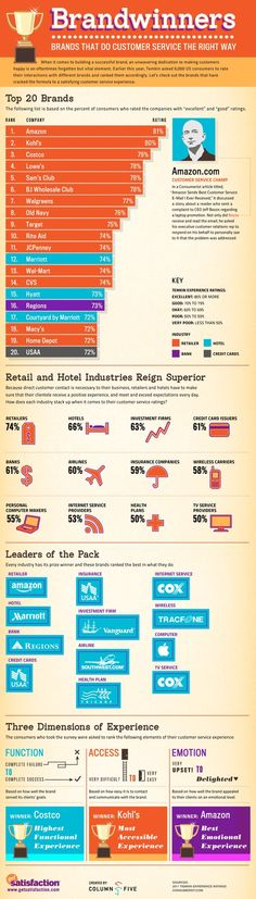 [Infographic] Brandwinners: Brands That Do Customer Service the Right Way. I &heart; Amazon!