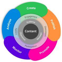 Digital Content Marketing Wheel