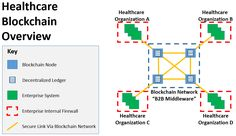 """Example of Healthcare Blockchain overview serving as """"B2B Middleware"""" between four healthcare organizations."""