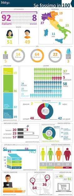 Se fossimo in 100: infografica sulle caratteristiche di chi abita e vive l'Italia nel 2016