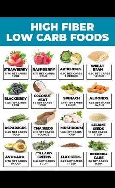 31 High Fiber Low Carb Foods (That Taste GOOD!) *NEW* Your complete and total list of high fiber low carb foods -- from keto snacks ideas to meals and recipes for. How to get more fiber into your low carb meal plan! High Fiber Low Carb, High Protein Low Carb, Low Carb Diet, High Fibre, Healthy Protein, Protein Foods, Foods With High Fiber, Best Foods For Fiber, Calorie Diet