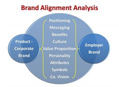 Brand Alignment for Employer Branding #Values #Vision #EmployerBranding #Infographics
