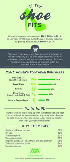 Infographic: Women's shoe shopping habits. #shoes
