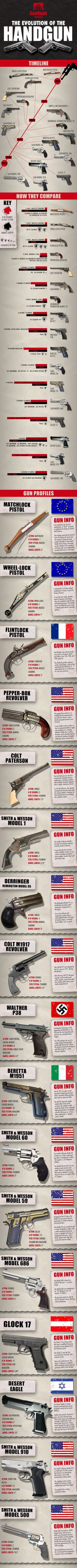 The Evolution of the Handgun. This one is such a great guide and cool graphic for anyone who loves guns.
