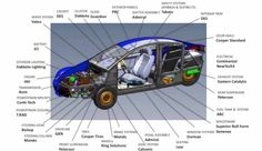 Elio's component and systems suppliers