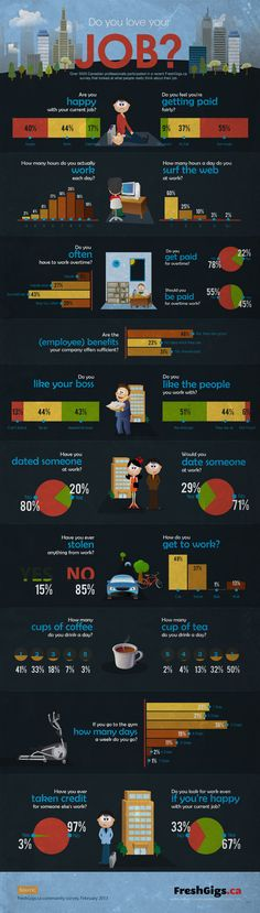 Do You Love Your Job? (Survey Results - 5K Canadian Professionals) [Infographic] by Freshgigs.ca
