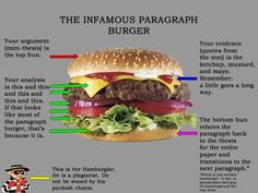 The (infamous) Paragraph Hamburger : Middle School Learning Support. Finally one that includes evidence & analysis!  Love the hamburgler too!