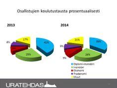 Seuranta 03/2014: Projektilaisten koulutustausta, vertailu 2013 ja 1-3/2014.