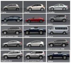 CarBodyTypes1  Cars  Pinterest  Bilar och Sk