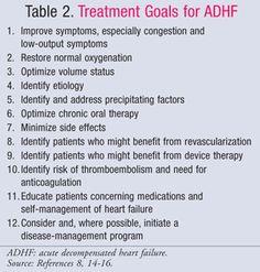 Treatment Goals for ADHF .....USPharmacist.com > Acute Decompensated Heart Failure
