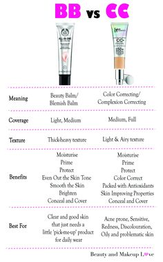 BB Cream vs. CC Cream