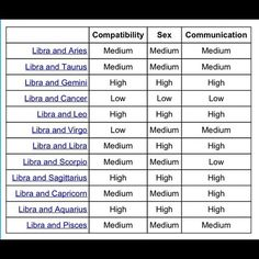 Which zodiac sign is compatible with libra