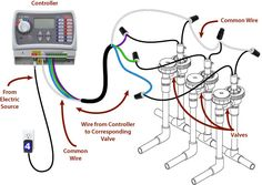 sprinkler system wiring basics | Refer to the illustration shown above to wire the valves correctly ...