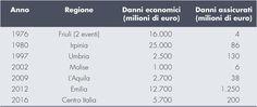 #ANIA - #Catastrofi naturali - Perdite economiche e assicurate Italia Imc