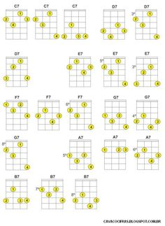 Cavaco Cifras: Dicionário de Acordes Music Theory Guitar, Banjo, Sheet Music, Music Guitar, Instruments, Meals, Guitar, Banjos