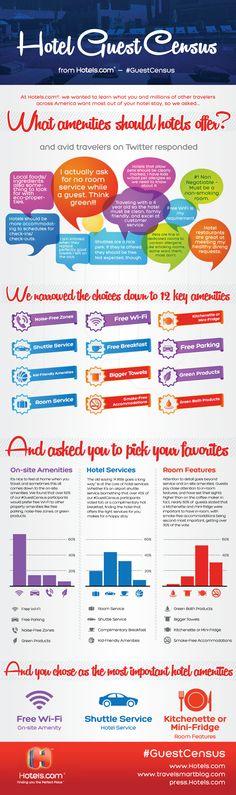 Hotels.com Hotel Guest Census