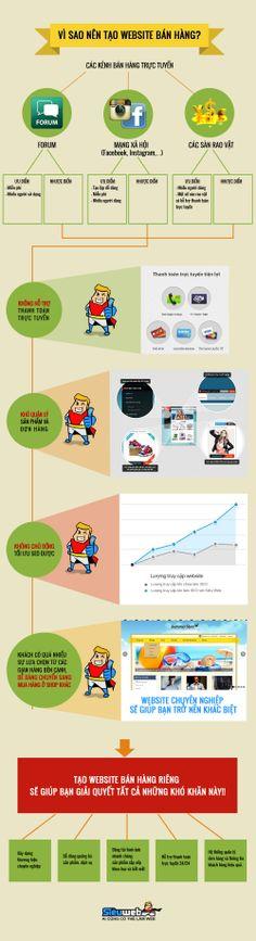 Vì sao nên tạo website bán hàng riêng? #websitebanhang #sieuweb #banhangtructuyen
