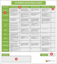 Blog Post Audit Sheet [DOWNLOAD] The 10-Point Blog Post Audit by Digital Marketer