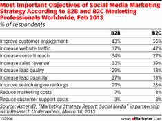why certain companies do not commit to relationship marketing the top three reasons were