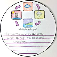The Water Cycle Circle Book - The Owl Teacher Science Experiments Kids, Science Lessons, Science Activities, Water Cycle Activities, Weather Activities, 4th Grade Science, Middle School Science, What Is Water Cycle, Weather Unit