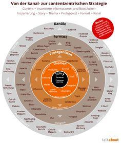 Welche Dimensionen Ihr Content Story #Marketing 2014 berücksichtigen sollte? Der Talkabout Story Circle. | Which dimensions you Content Story Marketing 2014 should cover? Check the Talkabout Story Circle! #SEO #SEM #PR #SocialMedia
