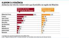 Trânsito é a maior causa de morte de jovens na região de Ribeirão Preto - 03/07/2014 - Ribeirão Preto - Cotidiano - Folha de S.Paulo