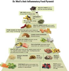 Anti Inflammatory Food Pyramid.