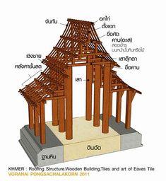 """""""หลังคาเรือนเครื่องไม้ กระเบื้องเชิงชาย"""" ศิลปะแลลวดลาย ที่หายไปจากปราสาทหิน Timber Architecture, Tropical Architecture, Chinese Architecture, Architecture Details, Cabin Design, House Design, Bamboo Roof, Thai House, Modern Architects"""