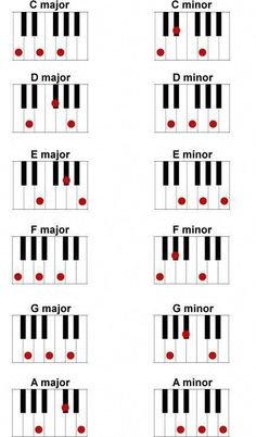 The piano is a tangible musical instrument. If you have the heart of a musician, you have to learn to play piano. You can learn to play piano through software and that's just what many busy individuals do nowadays. The piano can b Piano Lessons, Music Lessons, Music Lesson Plans, Guitar Lessons, Solfege Piano, Accord Piano, Musica Popular, Easy Piano Songs, Piano Songs For Beginners