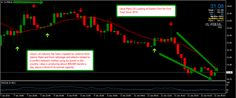 Latest financial market news and technical analysis of charts for January Forex Trading Basics, Learn Forex Trading, Oil Industry, Online Trading, Event Marketing, How To Get, How To Plan, Technical Analysis, Cool Things To Make