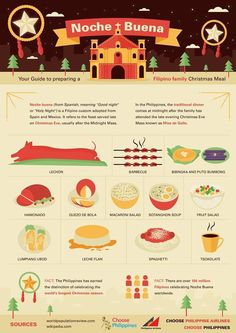 What are the Filipino favorites for Noche Buena? Lechon, Fruit salad and Hamonado are just some of the top notchers! Paskong Pinoy, Pinoy Food, Philippines Culture, Philippines Food, Filipino Dishes, Filipino Recipes, Filipino Food, Cultura Filipina, Filipino Christmas Recipes