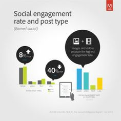 Are Marketers Over Social's 'ROI Problem?' - Digital Marketing Blog by Adobe http://480degrees.com/