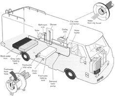RV Parts Diagram - Photo Credit: RVPartsOutlet.com