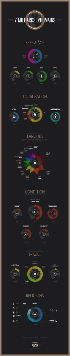 7 milliards d'humains - infographie by Eclairage Public www.eclairagepublic.net #dataviz