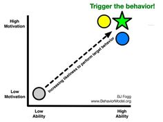 BJ Fogg: Van usability naar captology en 'persuasion' op Facebook   Marketingfacts