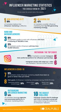 10 Influencer Marketing Stats for 2021 [Infographic] | Social Media Today Marketing Report, Marketing Program, Influencer Marketing, Social Media Tips, Social Media Marketing, Media Influence, Le Web, Writing Resources, Branding
