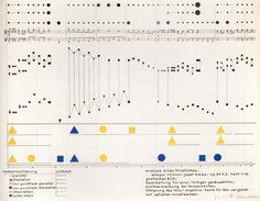 This is a visual analysis of a piece of music from a color-theory class with Vasily Kandinsky by Heinrich-Siegfried Bormann in 1930.