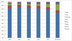 Πριν ακόμα τοFacebook ξεκινήσει την έξυπνη μηχανή αναζήτησης νωρίτερα αυτό τον χρόνο, μπορεί να έχει πάρει μακρυά μερικές αναζητήσεις από τηνGoogle. Ο αριθμός αναζητήσεων που έγιναν σε μηχανές αναζήτησης, μειώθηκαν κατά 3% το 2012, σύμφωνα με μια νέα έρευνα από την εταιρία comScore, παρόλο που ο αριθμός των ανθρώπων που κάνουν αναζητήσεις αυξήθηκε κατά 4%. […] The post Το Facebook παίρνει αναζητήσεις μακρυά απο την Google appeared first on wemedia digital marketing. Mobile News, Advertising, Ads, Bar Chart, Facebook, Space, Floor Space, Bar Graphs, Spaces