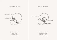 Venn diagram designed by Marx Design for independent coffee roaster Coffee Supreme