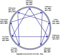 Correlating Enneagram with Myers-Briggs; XYZ Leadership and Team Roles by David M. Boje, Ph.D.